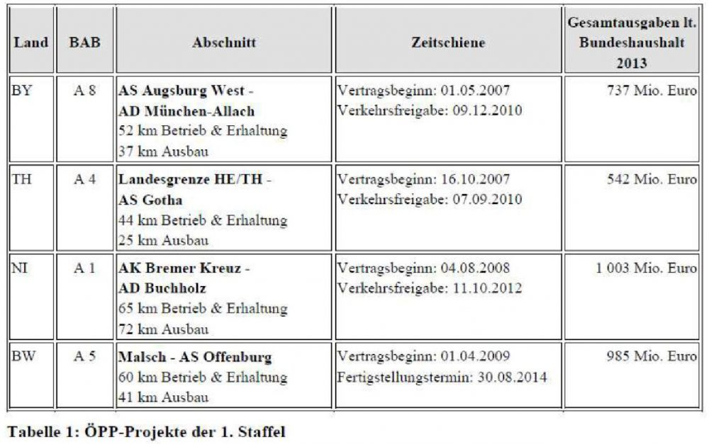 Tabelle_Autobahn-PPP-Projekte_der_1_Staffel