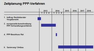 zeitplanung_ppp