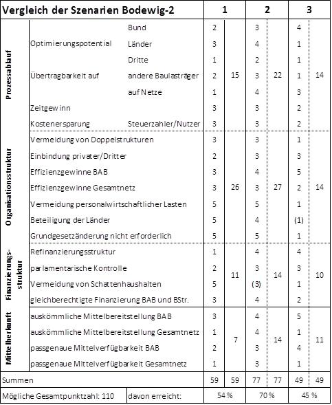 Vergleich der Bodewig-Szenarien, Darstellung: GiB
